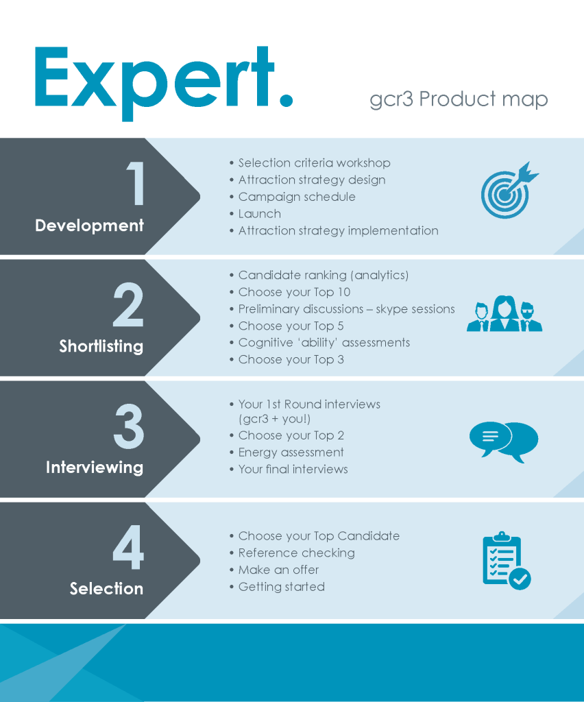 gcr3 expert product map