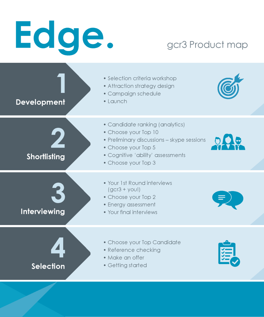 gcr3 edge product map