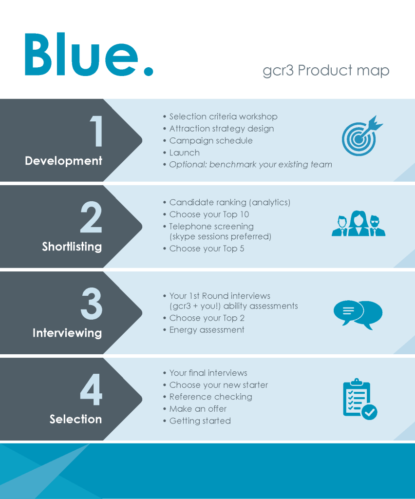gcr3 blue product map